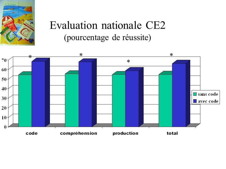 Evaluation nationale CE2 (pourcentage de réussite) * * **