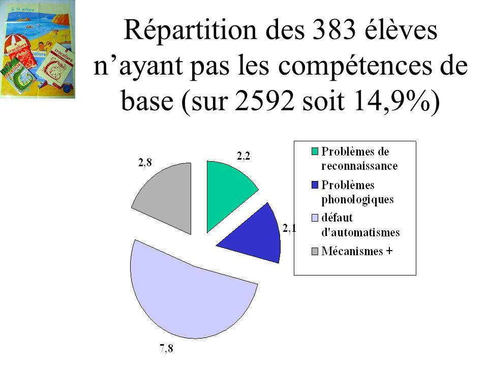 Répartition des 383 élèves nayant pas les compétences de base (sur 2592 soit 14,9%)