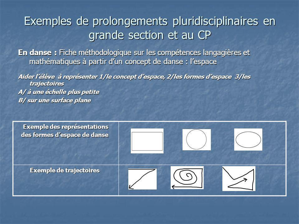 Exemples de prolongements pluridisciplinaires en grande section et au CP En danse : Fiche méthodologique sur les compétences langagières et mathématiq