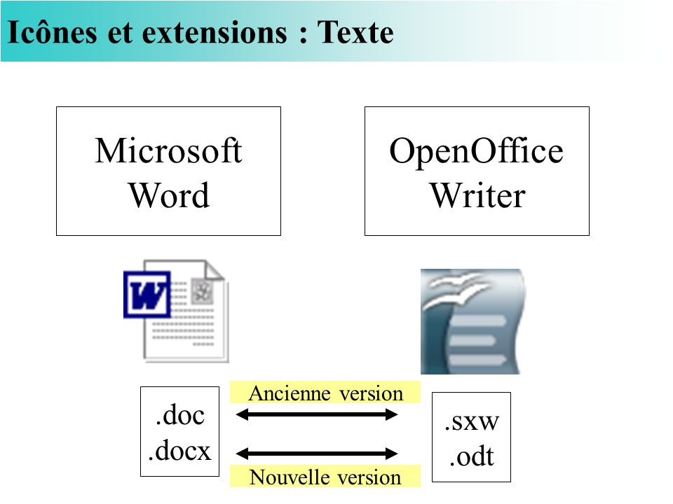Icônes et extensions : Texte Microsoft Word OpenOffice Writer.doc.docx.sxw.odt Nouvelle version Ancienne version