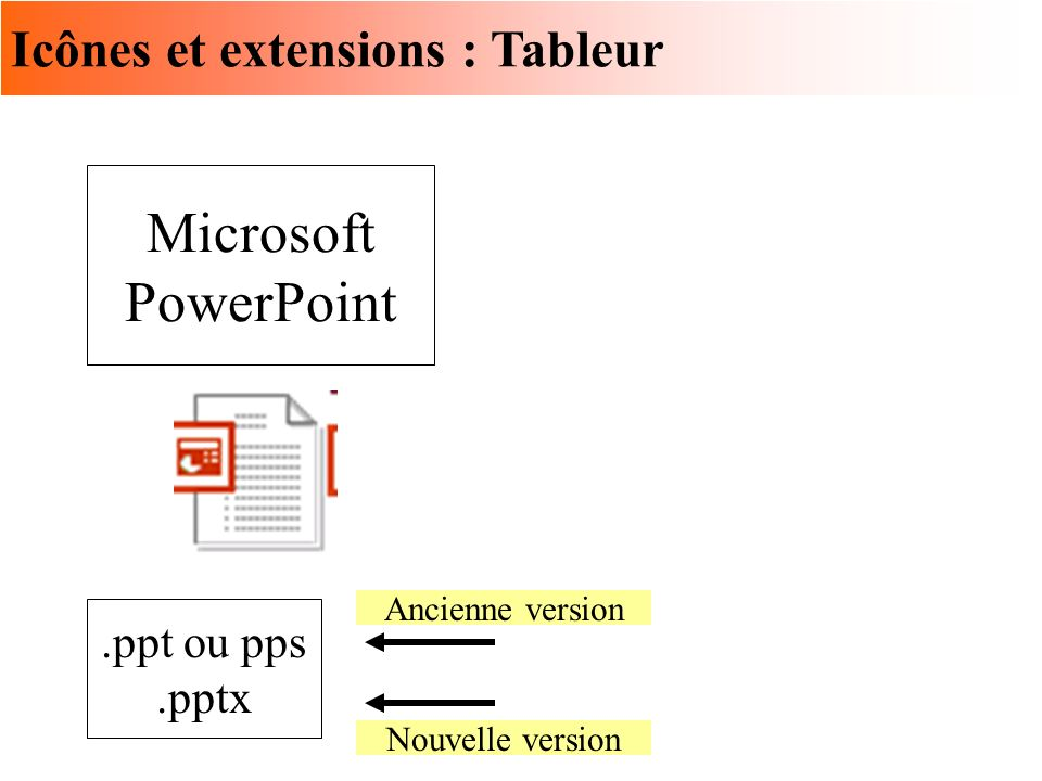 Icônes et extensions : Tableur Microsoft PowerPoint.ppt ou pps.pptx Nouvelle version Ancienne version