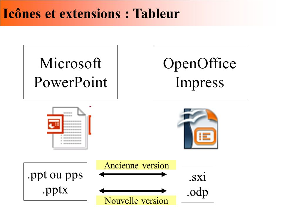 Icônes et extensions : Tableur Microsoft PowerPoint OpenOffice Impress.ppt ou pps.pptx.sxi.odp Nouvelle version Ancienne version