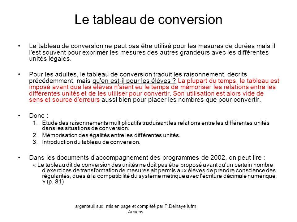 Le tableau de conversion Le tableau de conversion ne peut pas être utilisé pour les mesures de durées mais il l'est souvent pour exprimer les mesures