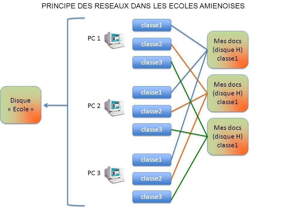 PC 1 classe1 classe2 classe3 PC 2 classe1 classe2 classe3 PC 3 classe1 classe2 classe3 Mes docs (disque H) classe1 Mes docs (disque H) classe1 Mes docs (disque H) classe1 Mes docs (disque H) classe1 Mes docs (disque H) classe1 Mes docs (disque H) classe1 Disque « Ecole » Disque « Ecole » PRINCIPE DES RESEAUX DANS LES ECOLES AMIENOISES