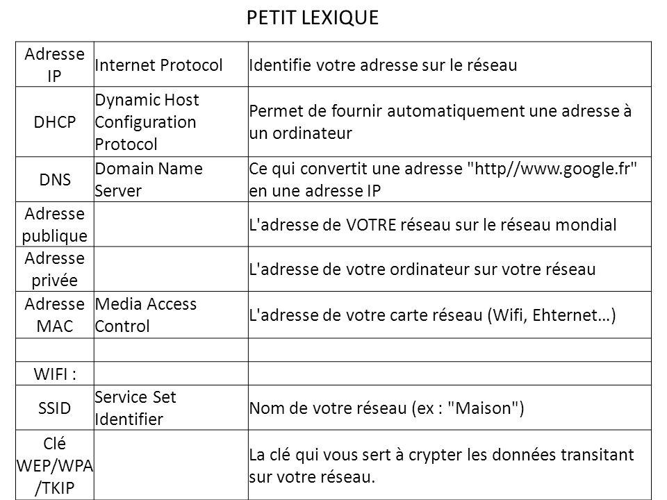 Adresse IP Internet ProtocolIdentifie votre adresse sur le réseau DHCP Dynamic Host Configuration Protocol Permet de fournir automatiquement une adresse à un ordinateur DNS Domain Name Server Ce qui convertit une adresse http//www.google.fr en une adresse IP Adresse publique L adresse de VOTRE réseau sur le réseau mondial Adresse privée L adresse de votre ordinateur sur votre réseau Adresse MAC Media Access Control L adresse de votre carte réseau (Wifi, Ehternet…) WIFI : SSID Service Set Identifier Nom de votre réseau (ex : Maison ) Clé WEP/WPA /TKIP La clé qui vous sert à crypter les données transitant sur votre réseau.