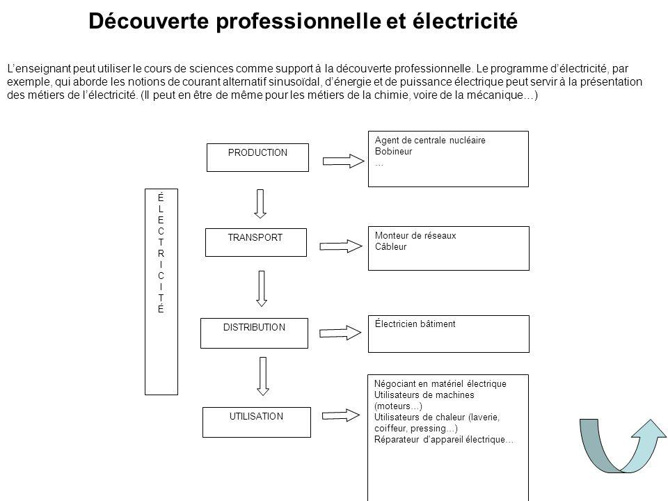 Découverte professionnelle et électricité PRODUCTION DISTRIBUTION UTILISATION Agent de centrale nucléaire Bobineur … Monteur de réseaux Câbleur Électr