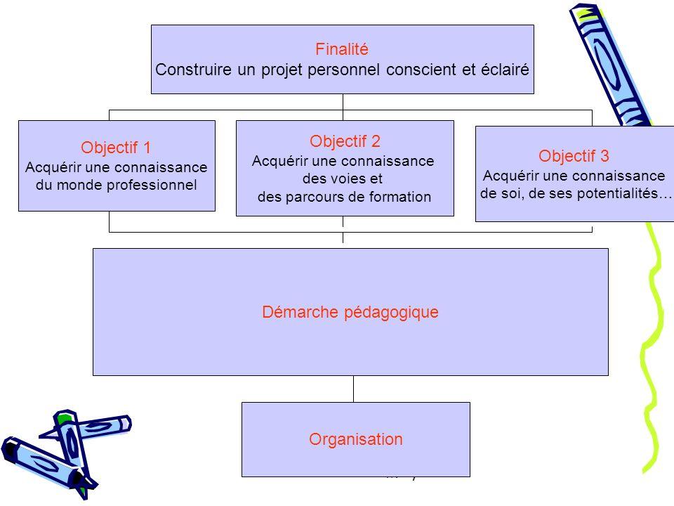 L. Ponsot - J.M. Pyot Objectif 1 Acquérir une connaissance du monde professionnel Objectif 2 Acquérir une connaissance des voies et des parcours de fo