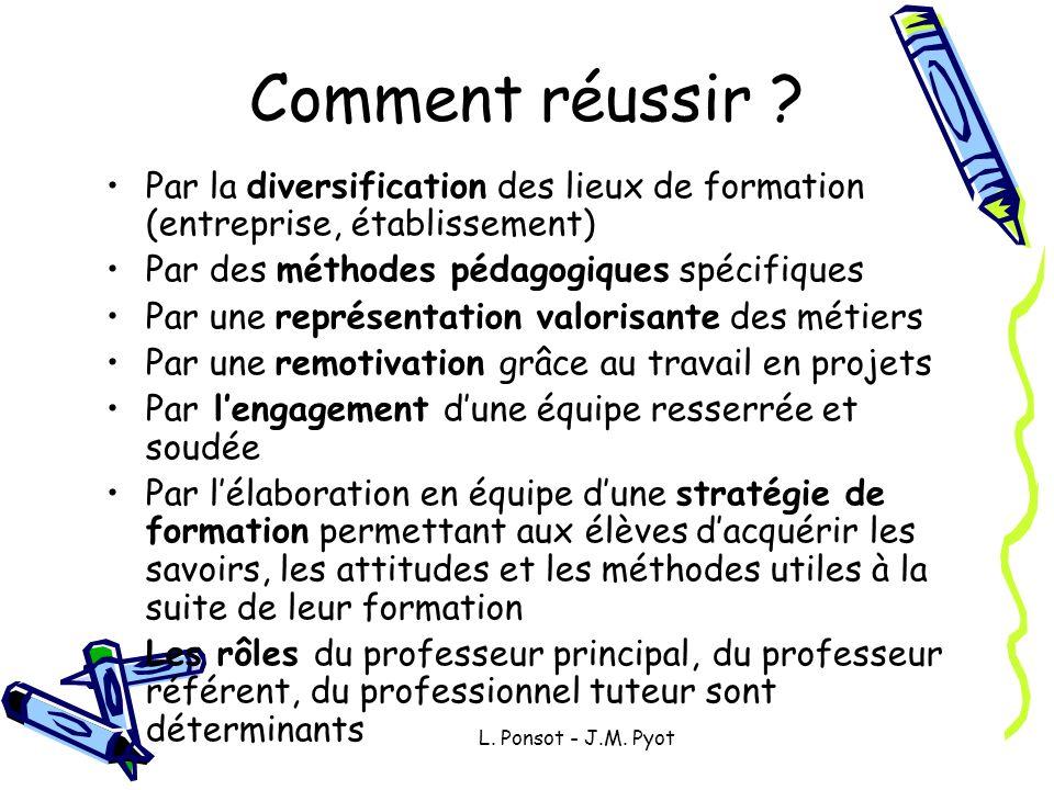 L. Ponsot - J.M. Pyot Comment réussir ? Par la diversification des lieux de formation (entreprise, établissement) Par des méthodes pédagogiques spécif