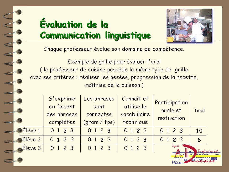 Déroulement d'une séance de Communication Linguistique cuisine anglais Dynamiser le cours et faire travailler tous les élèves ( adaptation d'un jeu an