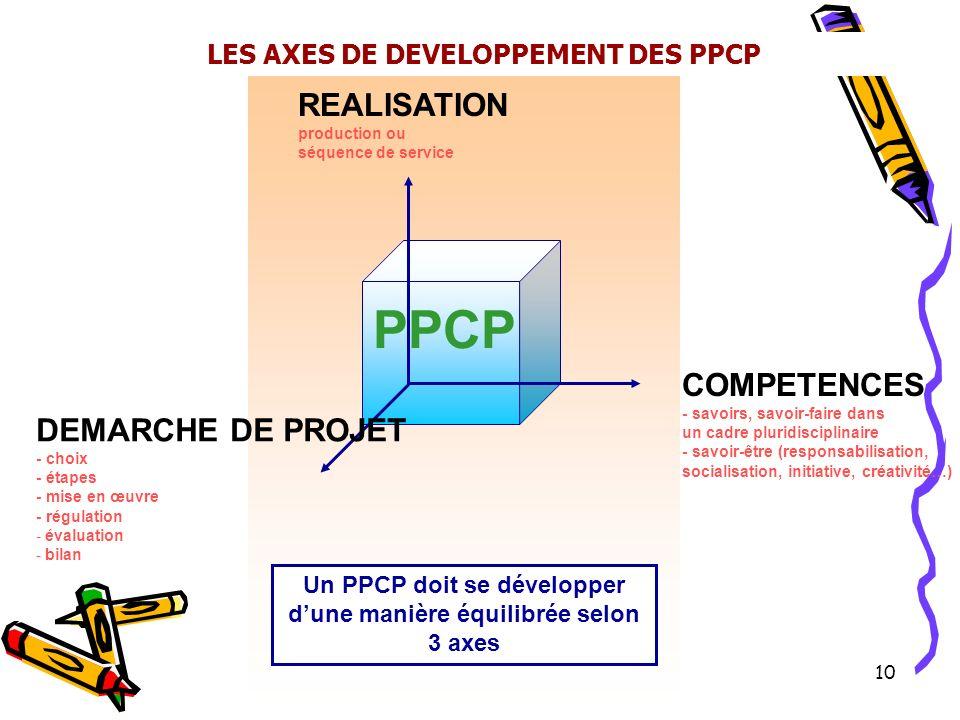 Académie de Dijon J.M. Pyot - L. Ponsot - 01/03 10 REALISATION production ou séquence de service DEMARCHE DE PROJET - choix - étapes - mise en œuvre -