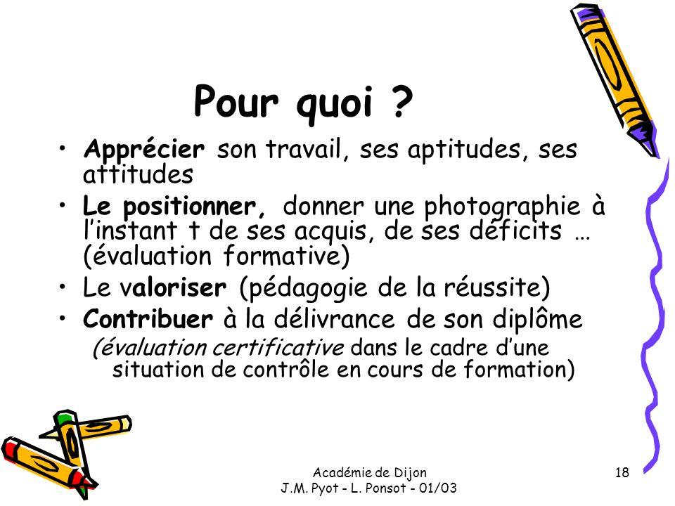 Académie de Dijon J.M. Pyot - L. Ponsot - 01/03 18 Pour quoi ? Apprécier son travail, ses aptitudes, ses attitudes Le positionner, donner une photogra