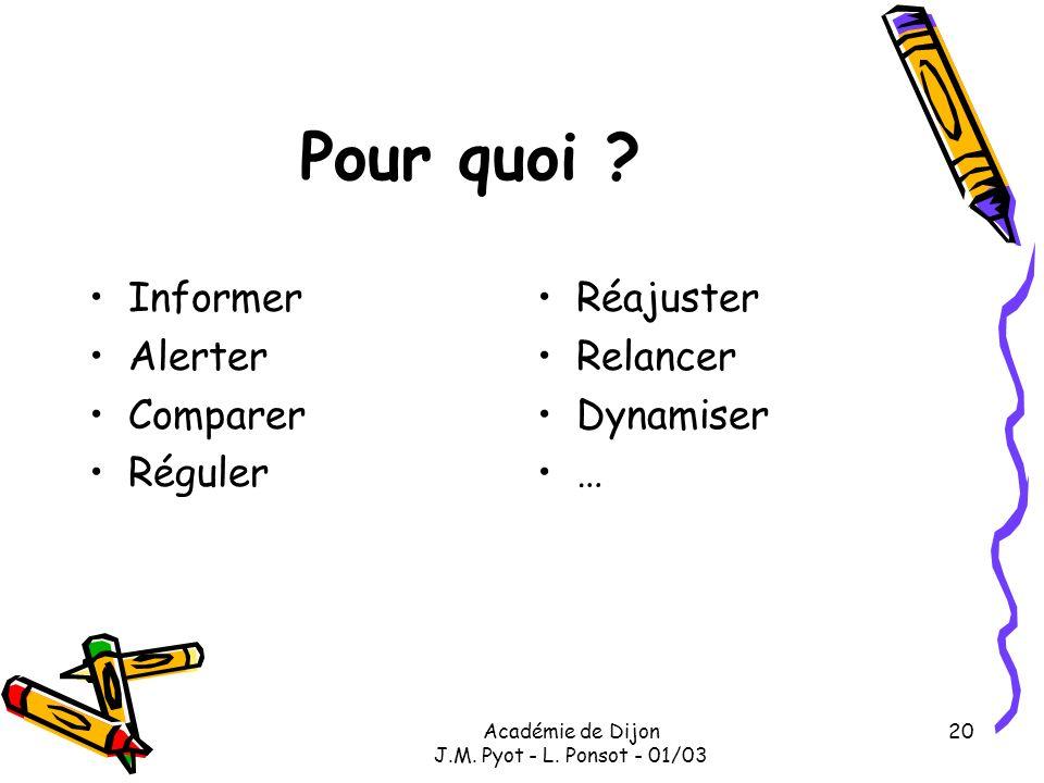 Académie de Dijon J.M. Pyot - L. Ponsot - 01/03 20 Pour quoi ? Informer Alerter Comparer Réguler Réajuster Relancer Dynamiser …