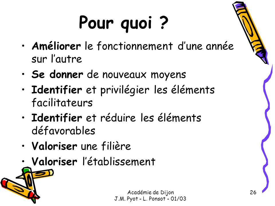 Académie de Dijon J.M. Pyot - L. Ponsot - 01/03 26 Pour quoi ? Améliorer le fonctionnement dune année sur lautre Se donner de nouveaux moyens Identifi