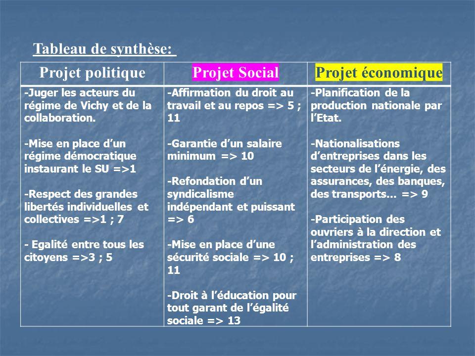 Projet politiqueProjet SocialProjet économique -Juger les acteurs du régime de Vichy et de la collaboration. -Mise en place dun régime démocratique in