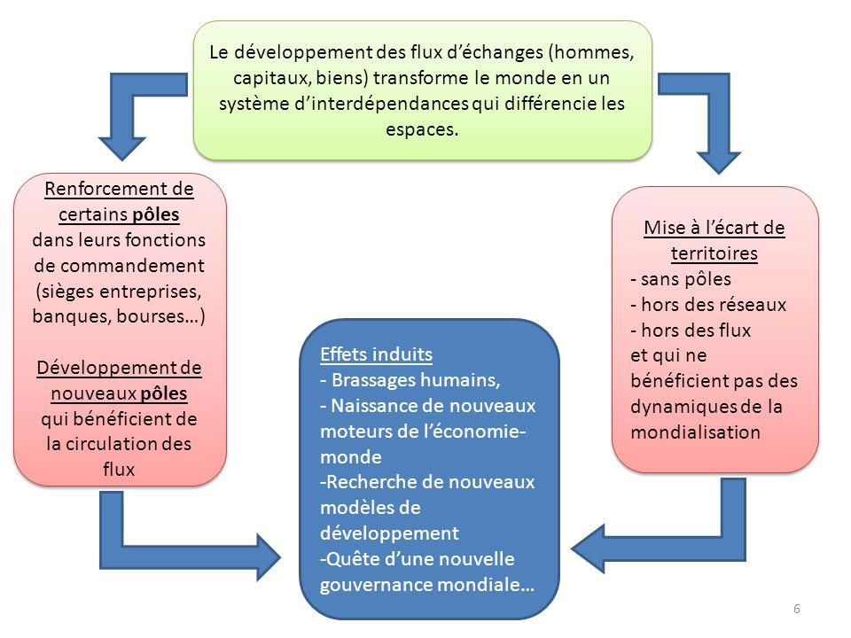 6 Le développement des flux déchanges (hommes, capitaux, biens) transforme le monde en un système dinterdépendances qui différencie les espaces. Renfo