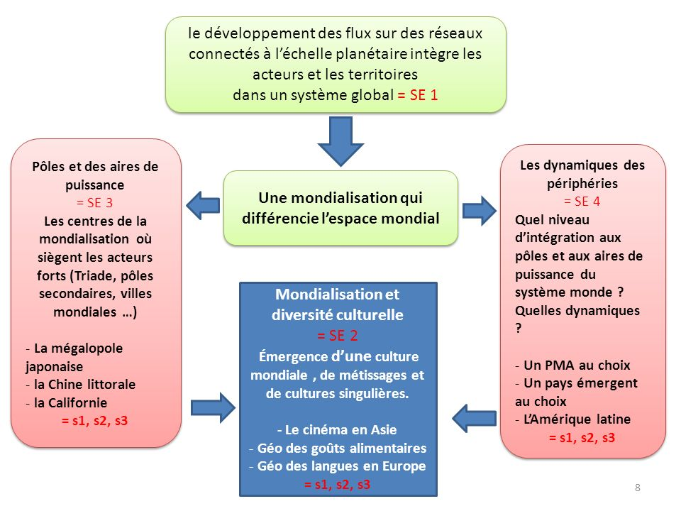 LES SITUATIONS Résistance : Les langues en Europe .