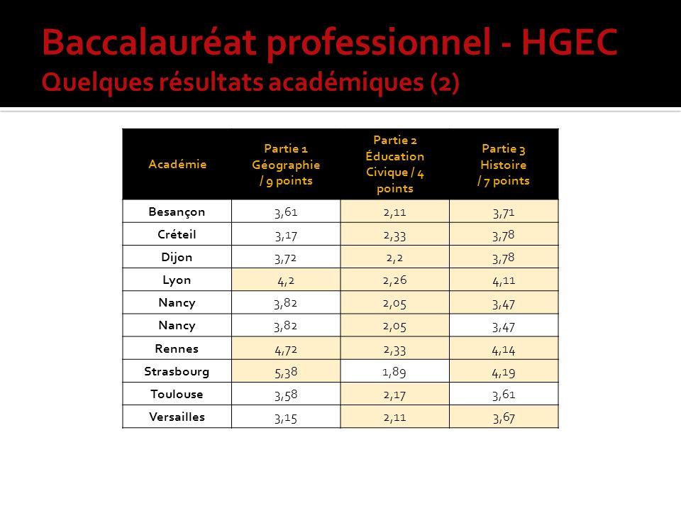Baccalauréat professionnel - HGEC Quelques résultats académiques (2) Académie Partie 1 Géographie / 9 points Partie 2 Éducation Civique / 4 points Partie 3 Histoire / 7 points Besançon3,612,113,71 Créteil3,172,333,78 Dijon3,722,23,78 Lyon4,22,264,11 Nancy3,822,053,47 Nancy3,822,053,47 Rennes4,722,334,14 Strasbourg5,381,894,19 Toulouse3,582,173,61 Versailles3,152,113,67