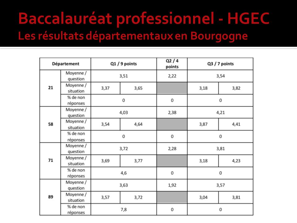 Baccalauréat professionnel - HGEC Les résultats départementaux en Bourgogne