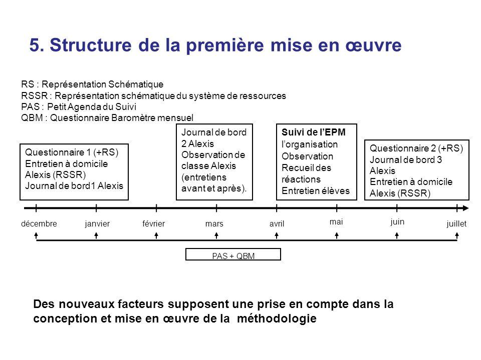 5. Structure de la première mise en œuvre Questionnaire 2 (+RS) Journal de bord 3 Alexis Entretien à domicile Alexis (RSSR) Journal de bord 2 Alexis O
