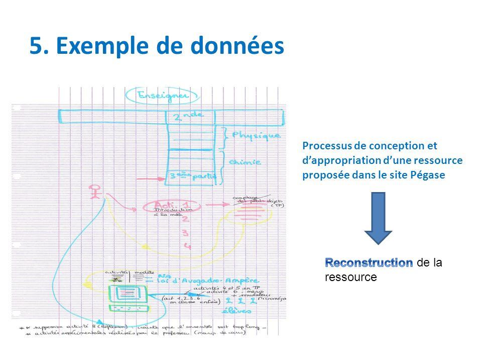 5. Exemple de données Processus de conception et dappropriation dune ressource proposée dans le site Pégase