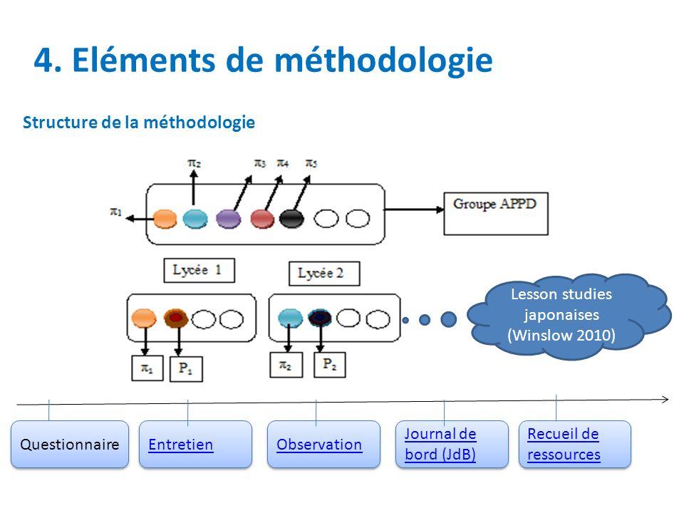 4. Eléments de méthodologie Structure de la méthodologie Questionnaire Entretien Observation Journal de bord (JdB) Journal de bord (JdB) Recueil de re