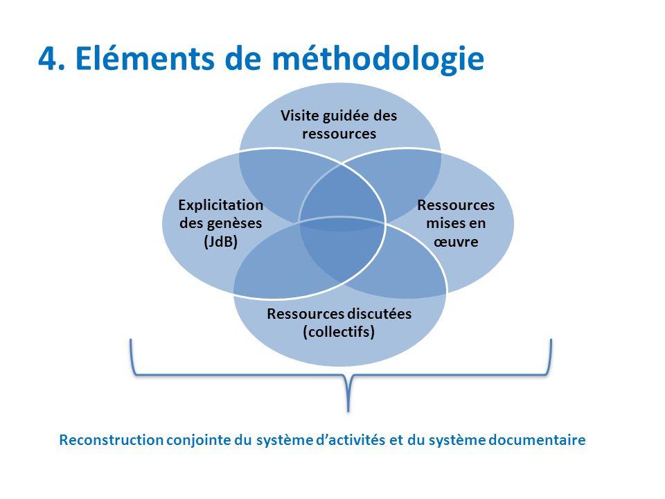 4. Eléments de méthodologie Visite guidée des ressources Ressources mises en œuvre Ressources discutées (collectifs) Explicitation des genèses (JdB) R