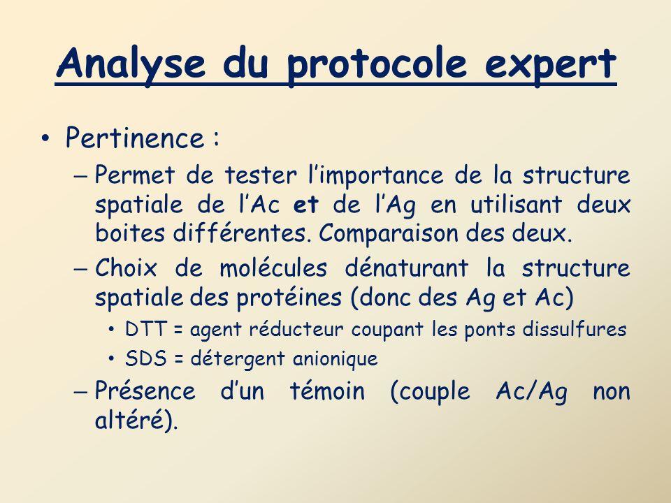 Analyse du protocole expert Pertinence : – Permet de tester limportance de la structure spatiale de lAc et de lAg en utilisant deux boites différentes