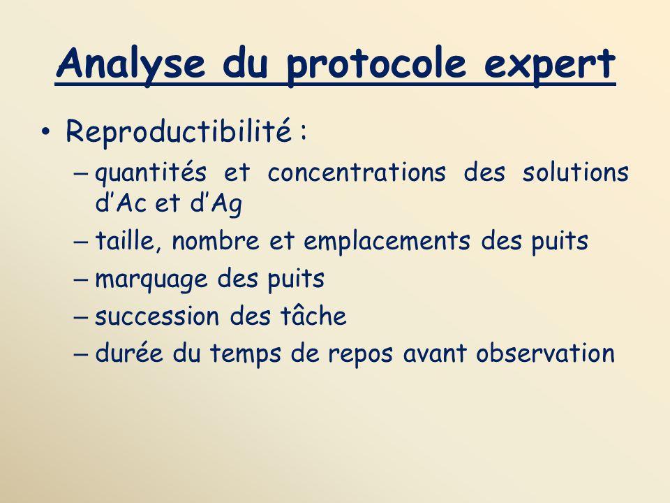 Analyse du protocole expert Reproductibilité : – quantités et concentrations des solutions dAc et dAg – taille, nombre et emplacements des puits – mar