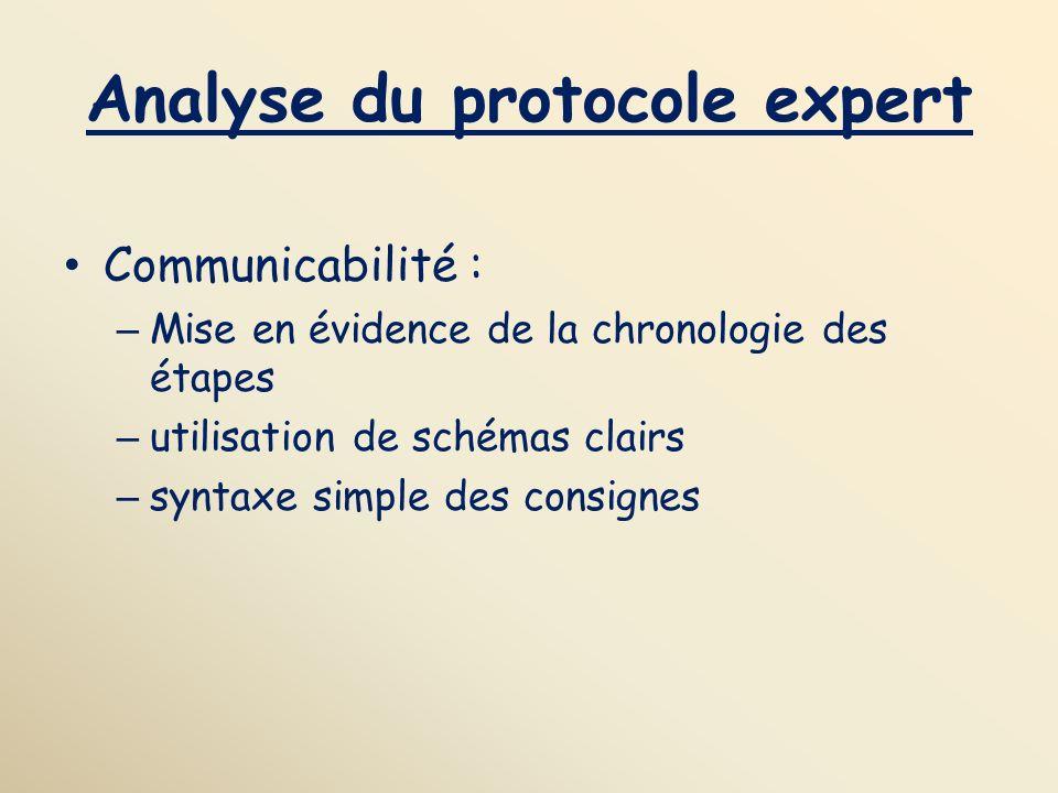 Analyse du protocole expert Communicabilité : – Mise en évidence de la chronologie des étapes – utilisation de schémas clairs – syntaxe simple des con