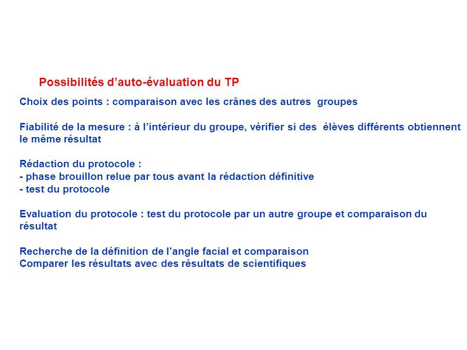Possibilités dauto-évaluation du TP Choix des points : comparaison avec les crânes des autres groupes Fiabilité de la mesure : à lintérieur du groupe,