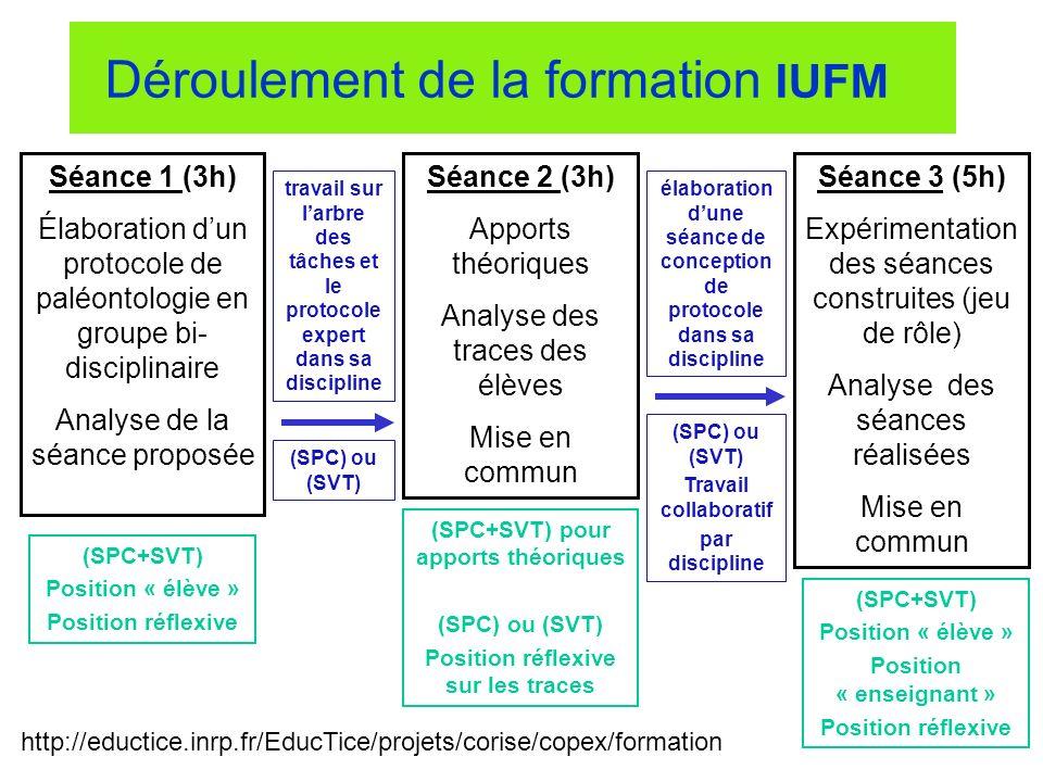 Déroulement de la formation IUFM Séance 1 (3h) Élaboration dun protocole de paléontologie en groupe bi- disciplinaire Analyse de la séance proposée Sé