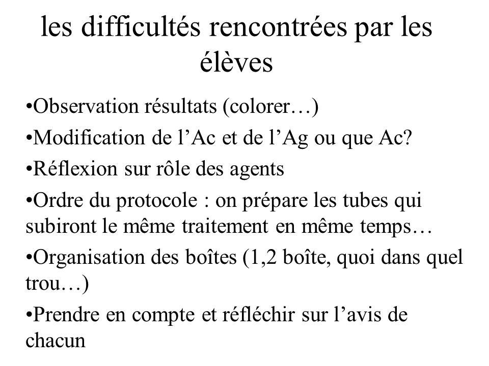 les difficultés rencontrées par les élèves Observation résultats (colorer…) Modification de lAc et de lAg ou que Ac.