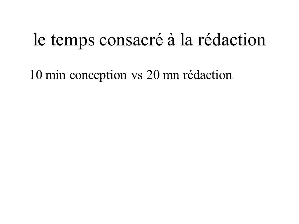 le temps consacré à la rédaction 10 min conception vs 20 mn rédaction