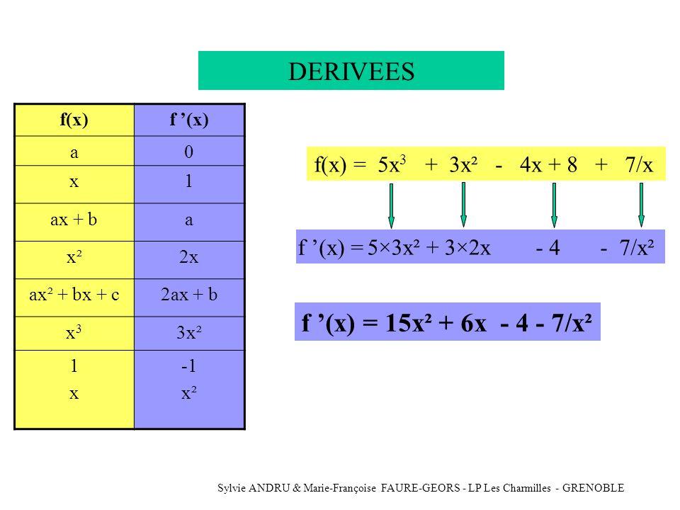 Sylvie ANDRU & Marie-Françoise FAURE-GEORS - LP Les Charmilles - GRENOBLE DERIVEES Si la dérivée est positivealorsLa fonction f est croissante Si la dérivée est négativealorsLa fonction f est décroissante f (x) > 0 f (x) < 0