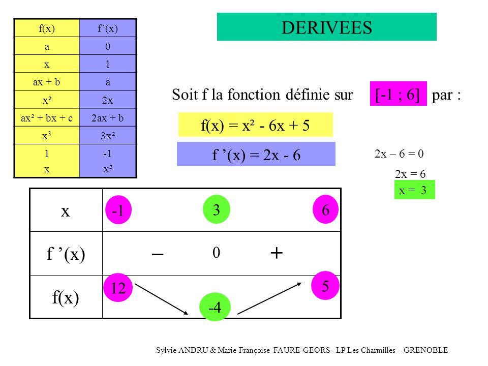 Sylvie ANDRU & Marie-Françoise FAURE-GEORS - LP Les Charmilles - GRENOBLE DERIVEES Soit f la fonction définie surf(x) = x² - 6x + 5[-1 ; 6]par : -1 6 3 0 -+ 1212 -4-4 5 01 6 3 x -4 -2 2 5 12 y x f (x)