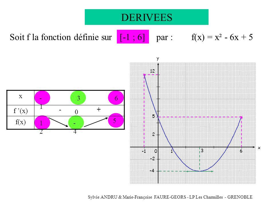 Sylvie ANDRU & Marie-Françoise FAURE-GEORS - LP Les Charmilles - GRENOBLE DERIVEES Soit f la fonction définie surf(x) = x² - 6x + 5[-1 ; 6]par : -1 6