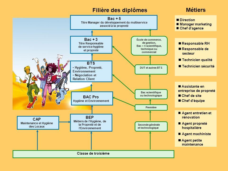 FEP Propreté et Services Associés Service formation et compétences 34 Bd Maxime Gorki 94808 Villejuif Cedex E-mail : formation@federation-proprete.com http://www.itineraire-proprete.com