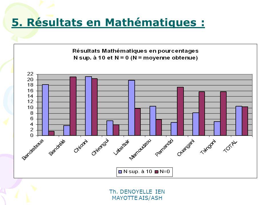 Th. DENOYELLE IEN MAYOTTE AIS/ASH 5. Résultats en Mathématiques :