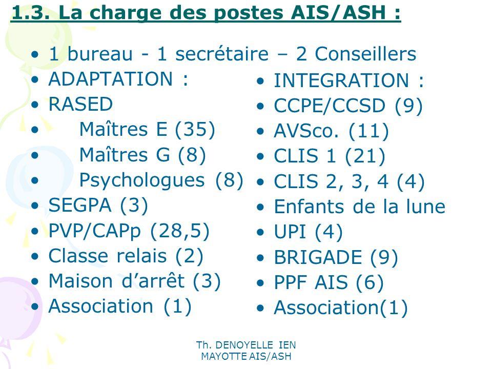 Th.DENOYELLE IEN MAYOTTE AIS/ASH 1.4.