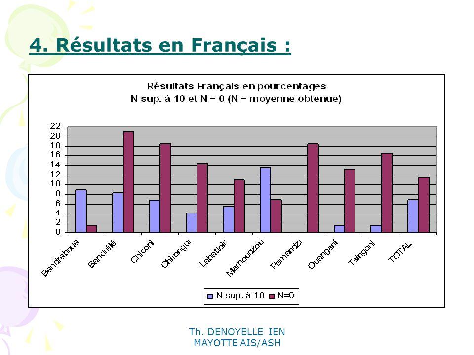 Th. DENOYELLE IEN MAYOTTE AIS/ASH 4. Résultats en Français :