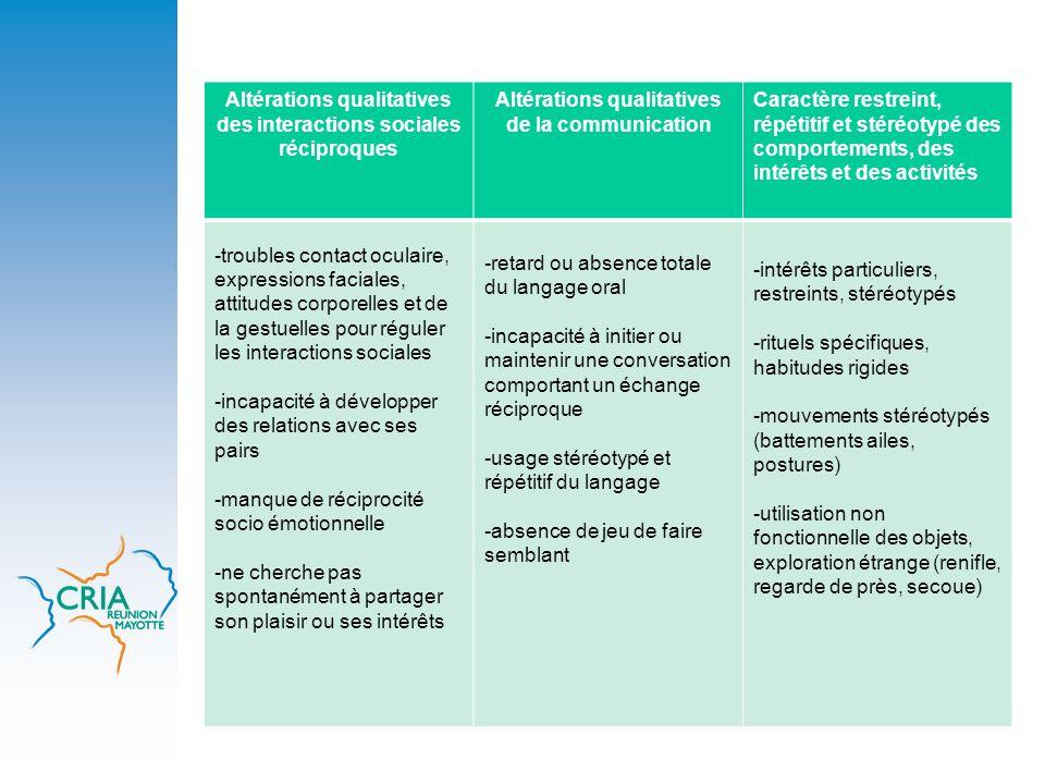 Altérations qualitatives des interactions sociales réciproques Altérations qualitatives de la communication Caractère restreint, répétitif et stéréoty