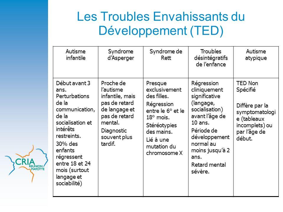 Les Troubles Envahissants du Développement (TED) Autisme infantile Syndrome dAsperger Syndrome de Rett Troubles désintégratifs de lenfance Autisme aty