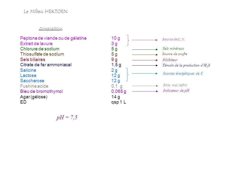 Peptone de viande ou de gélatine10 g Extrait de levure3 g Chlorure de sodium5 g Thiosulfate de sodium5 g Sels biliaires9 g Citrate de fer ammoniacal1,