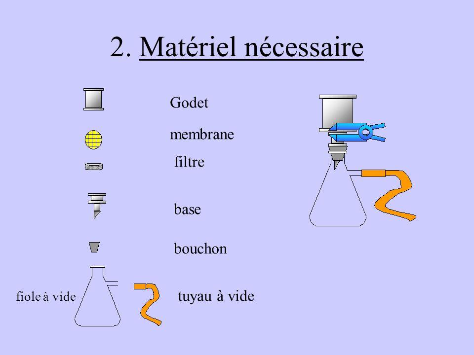 1. Principe Léchantillon est filtré sur une membrane capable de retenir les micro-organismes Cette membrane est ensuite déposée sur un milieu de cultu