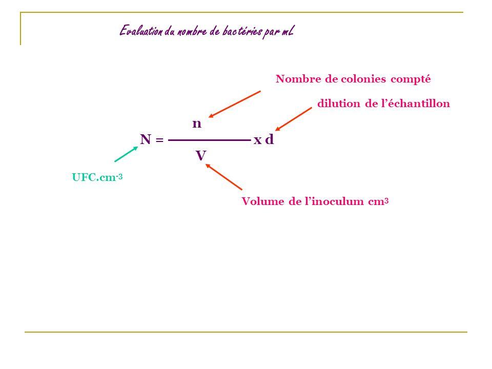 n N = x d V Nombre de colonies compté Volume de linoculum cm 3 dilution de léchantillon UFC.cm -3 Evaluation du nombre de bactéries par mL