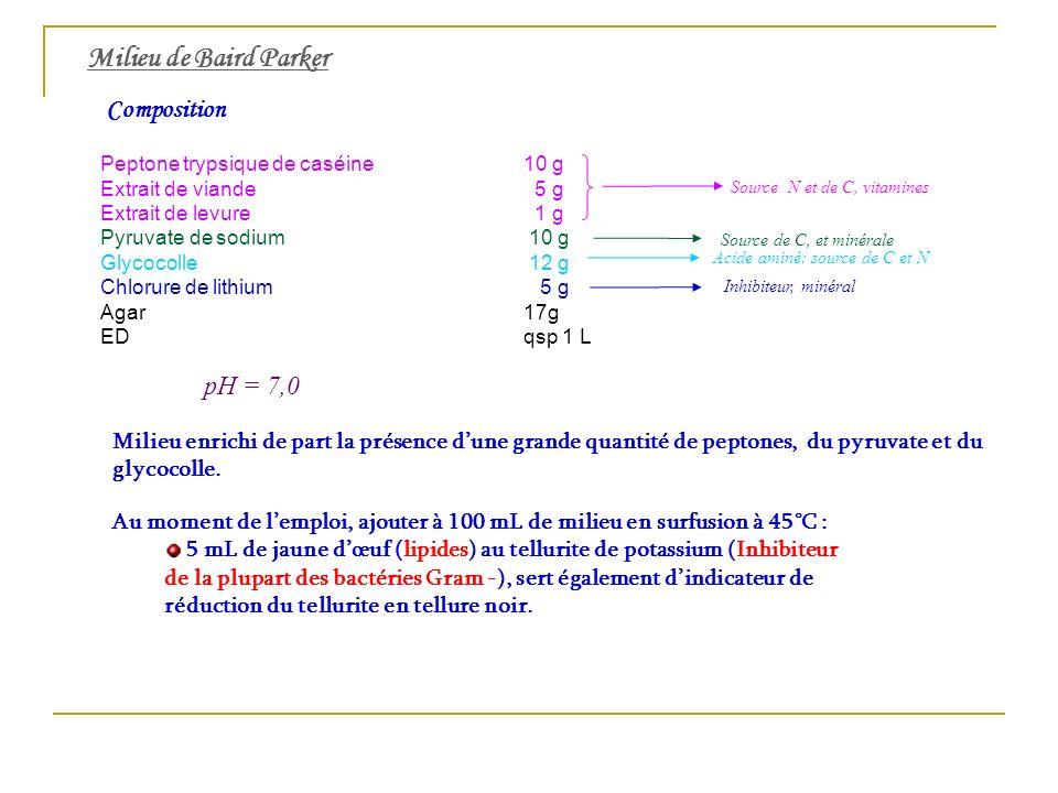 Milieu de Baird Parker Composition Peptone trypsique de caséine10 g Extrait de viande 5 g Extrait de levure 1 g Pyruvate de sodium 10 g Glycocolle 12 g Chlorure de lithium 5 g Agar17g EDqsp 1 L Source N et de C, vitamines pH = 7,0 Inhibiteur, minéral Acide aminé: source de C et N Source de C, et minérale Au moment de lemploi, ajouter à 100 mL de milieu en surfusion à 45°C : 5 mL de jaune dœuf (lipides) au tellurite de potassium (Inhibiteur de la plupart des bactéries Gram -), sert également dindicateur de réduction du tellurite en tellure noir.