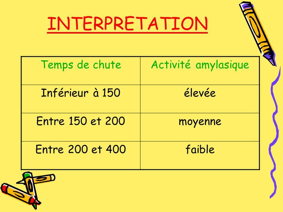 INTERPRETATION Temps de chuteActivité amylasique Inférieur à 150élevée Entre 150 et 200moyenne Entre 200 et 400faible