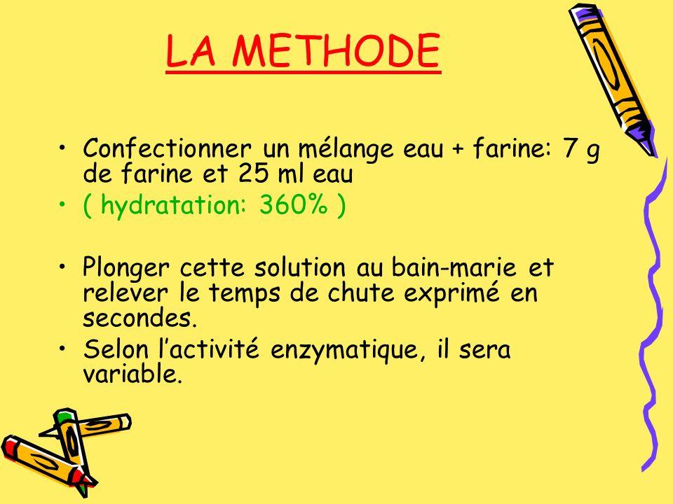 LA METHODE Confectionner un mélange eau + farine: 7 g de farine et 25 ml eau ( hydratation: 360% ) Plonger cette solution au bain-marie et relever le