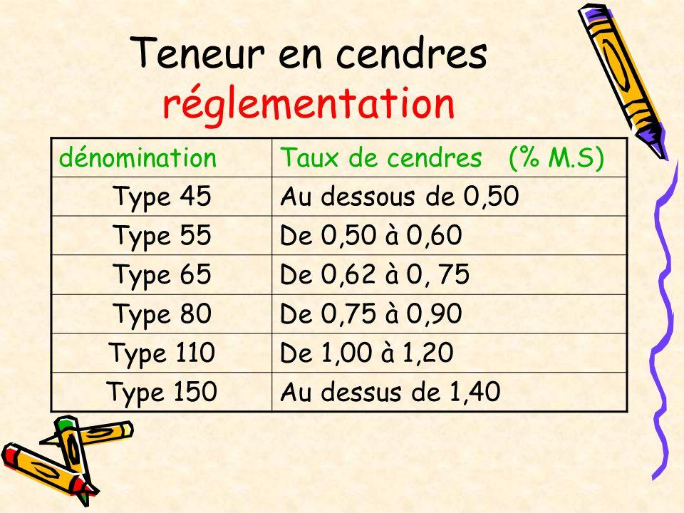Teneur en cendres réglementation dénominationTaux de cendres (% M.S) Type 45Au dessous de 0,50 Type 55De 0,50 à 0,60 Type 65De 0,62 à 0, 75 Type 80De