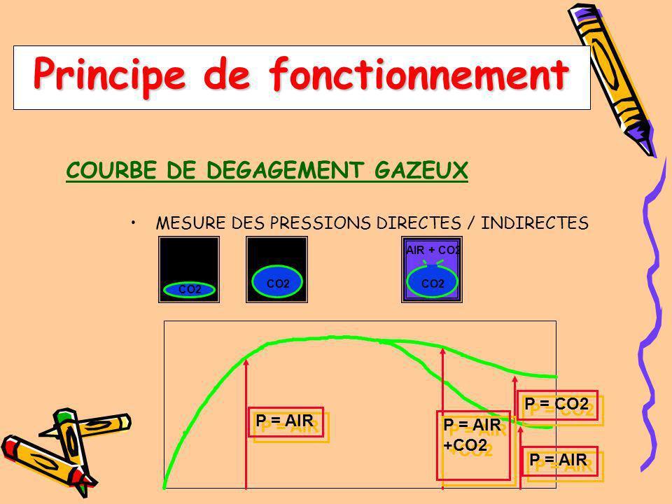 Principe de fonctionnement COURBE DE DEVELOPPEMENT DEPLACEMENT DU CAPTEUR OPTIQUE